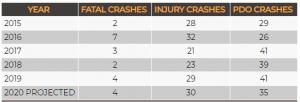 Fatal Crashes, Injury Crashes & Property Damage Only Crashes where Trans were involved in Crashes in Louisiana