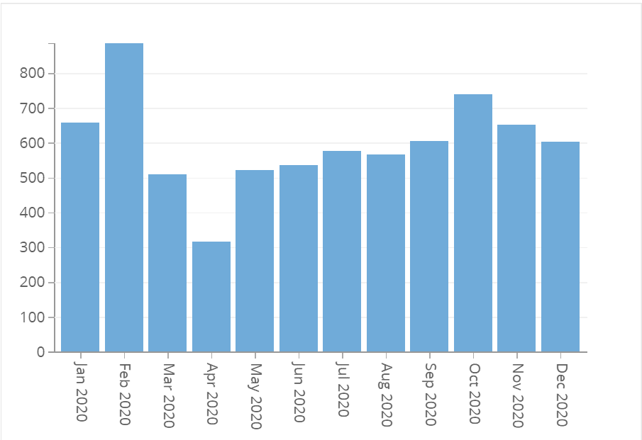 2020 New Orleans Hit & Run Accidents By Month; HIT & RUN TimeCreate Count of Rows Jan 2020 659 Feb 2020 886 Mar 2020 511 Apr 2020 317 May 2020 522 Jun 2020 538 Jul 2020 577 Aug 2020 568 Sep 2020 606 Oct 2020 740 Nov 2020 654 Dec 2020 604