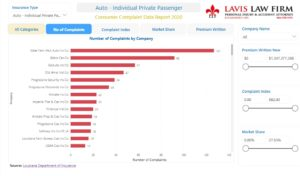 Individual Private Passenger Consumer Complaint Data From Louisiana Insurance Commissioner 2020
